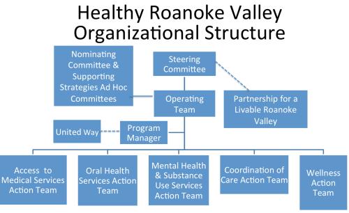 HRV Org Chart Jan2015